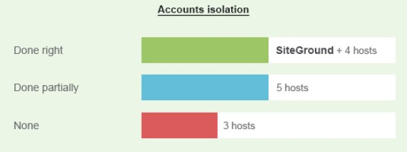 SiteGround general security isolation