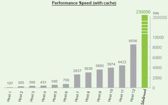 Siteground general performance speed cache