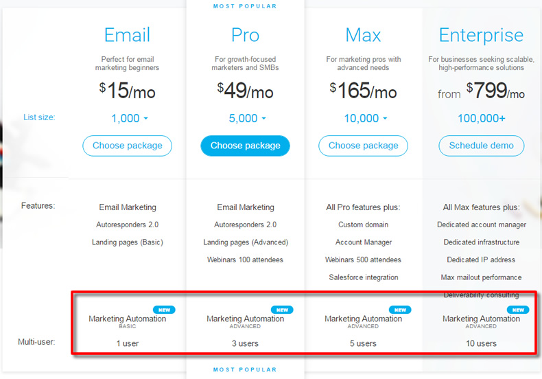 getresponse marketing automation prices