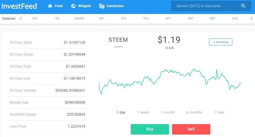 investfeed trading