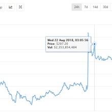 eth usd volatility