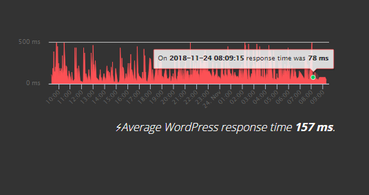 average WordPress Response time