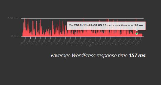 average WordPress Response time