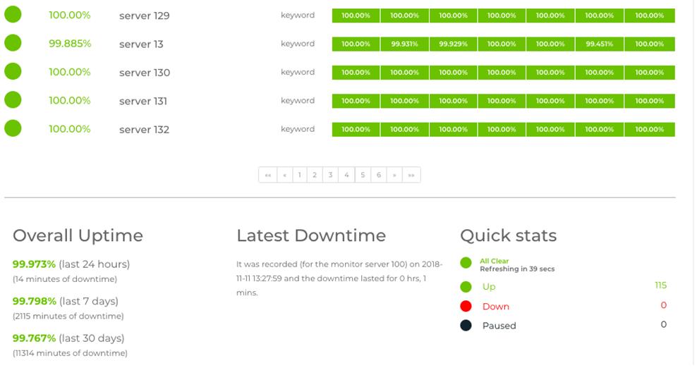 hostinger review uptime