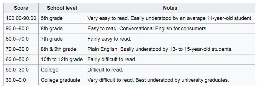Flesch Reading Ease grade level results
