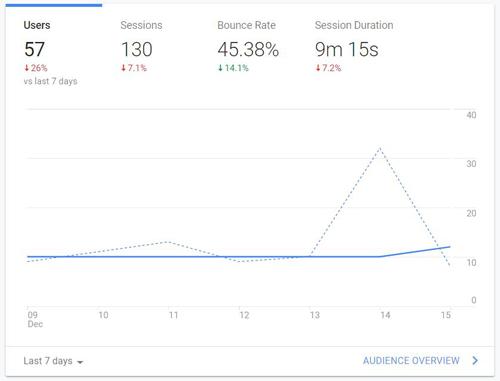 google analytics factors for readability