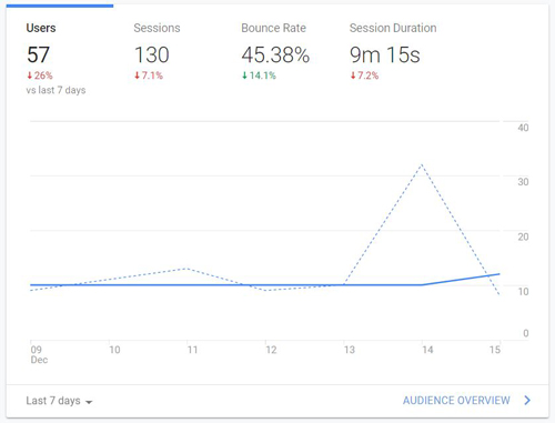 google analytics factors for readability