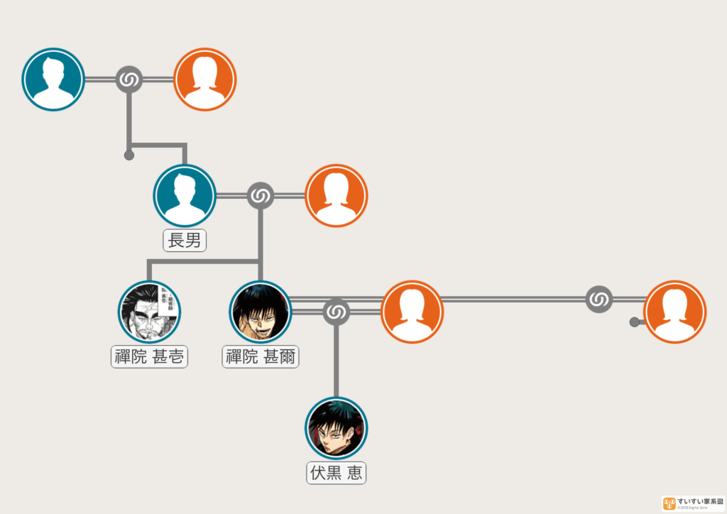 禪院家の分家の家系図