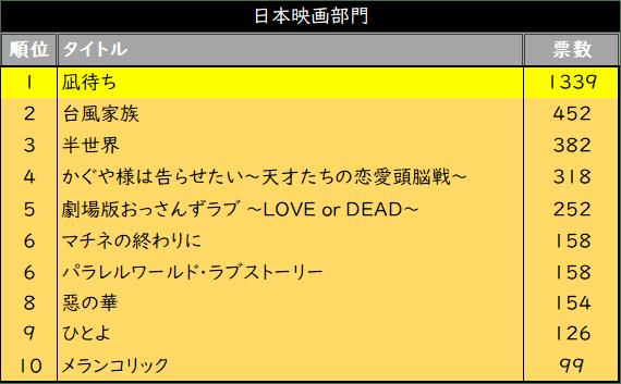 【第74回毎日映画コンクール】「TSUTAYAプレミアム映画ファン賞2019」『凪待ち』、『ジョーカー』に決定!