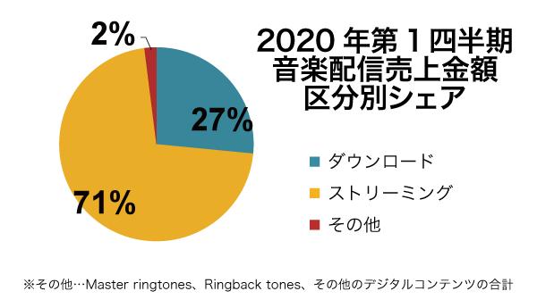 2020年第1四半期音楽配信売上は前年比112%の188億円