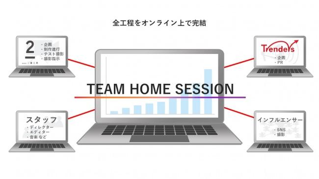 トレンダーズ、映像プロダクションの二番工房と提携し、TV CM制作・拡散パッケージ「TEAM HOME SESSION」を提供開始 企画・制作から拡散まで、全工程がオンライン上で完結
