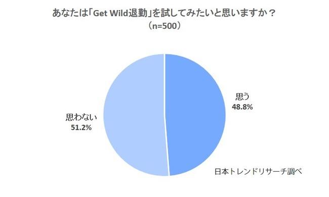 【Get Wild退勤】48.8%が試したいと「思う」