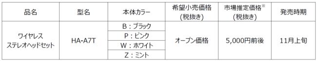 完全ワイヤレスイヤホン「HA-A7T」を発売