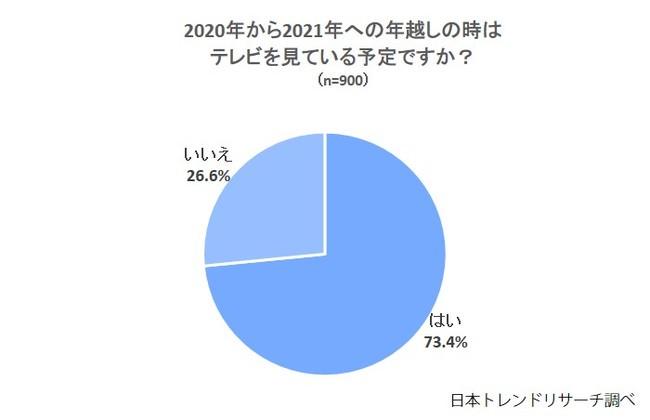 【2020→2021】年を越すときに見る番組、第1位は「ゆく年くる年」
