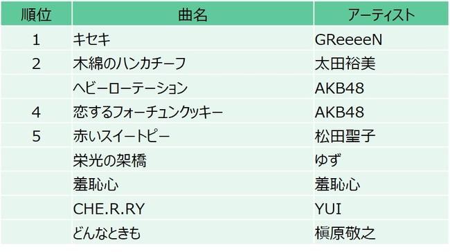 10代の「好きな懐メロ」GReeeeN、AKB48など