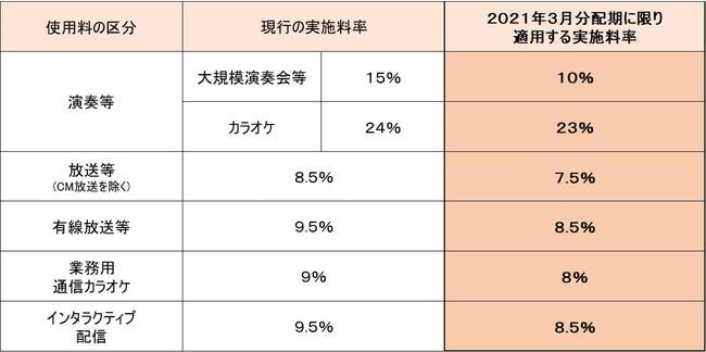 日本音楽著作権協会(JASRAC)、管理手数料実施料率の一部引き下げについて(2021年3月分配期)