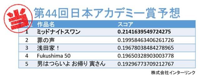 【予想的中】学生が作ったAIシステムで予想した「第44回日本アカデミー賞 最優秀賞」が的中!シリコンバレーインターシップWeWork開催の先行エントリー受付開始