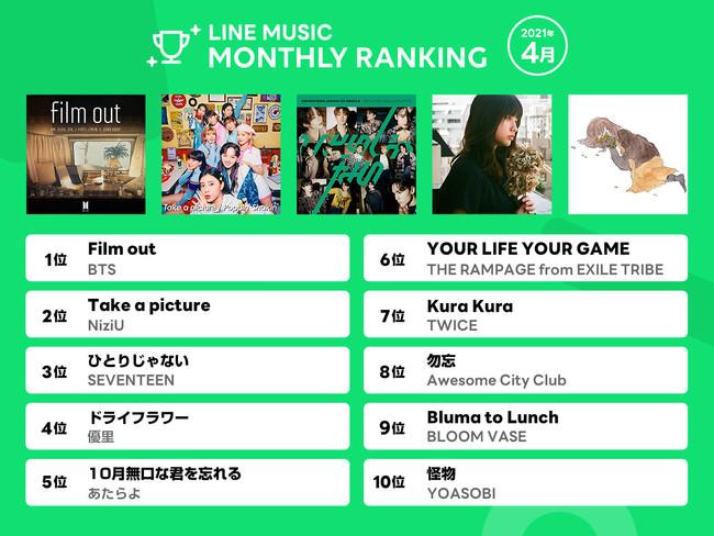 【2021年4月LINE MUSIC 月間ランキング】BTS 「Film out」が 1 位!NiziU「Take a picture」2位、 SEVENTEEN 「ひとりじゃない」 3 位