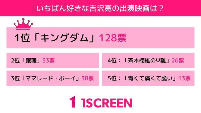 300人に聞いた「いちばん好きな吉沢亮の出演映画は?」のアンケート結果を公開。3位『ママレード・ボーイ』2位『銀魂』1位に輝いたのは、あの実写化映画!