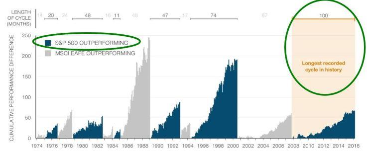 T Rowe Chart