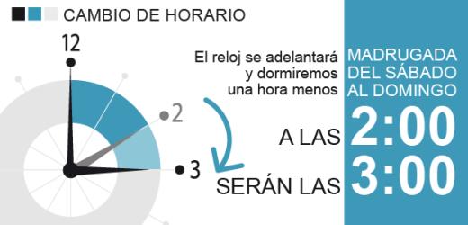 EL PRÓXIMO DOMINGO 7 DE ABRIL DARÁ INICIO EL HORARIO DE VERANO, ADELANTA TU RELOJ 1 HORA ANTES DE IRTE A DORMIR