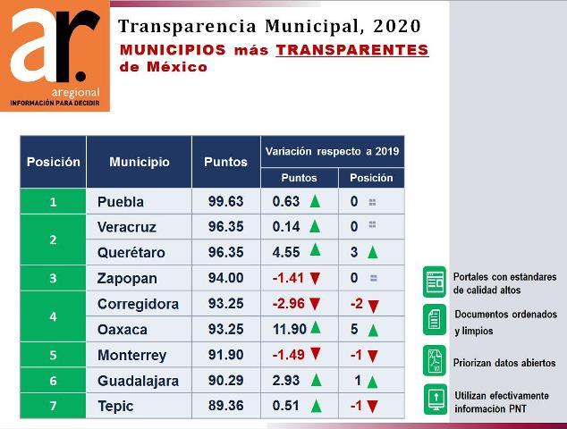AYUNTAMIENTO DE PUEBLA, EL MÁS TRANSPARENTE DE MÉXICO: AREGIONAL