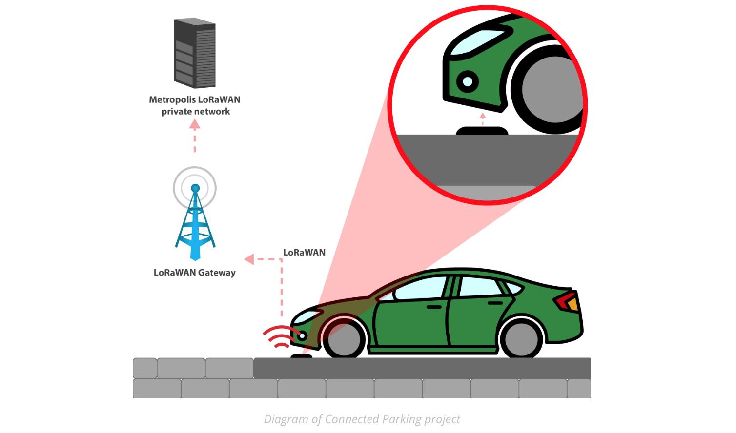 Iot Case Studies Smart Agriculture And Parking Block Diagram Of Vehicle Image Courtesy Libelium