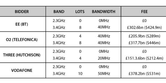 Uk Carriers Stump Up 1 9bn For 3 4 Ghz 5g Spectrum
