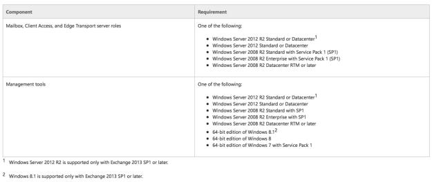 exchange-2013-os-requirements