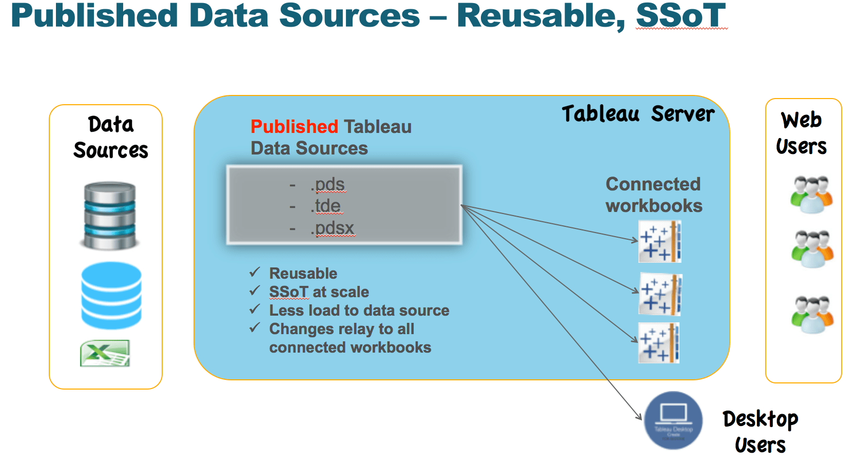 Scaling Tableau 3 10 Use Published Data Sources