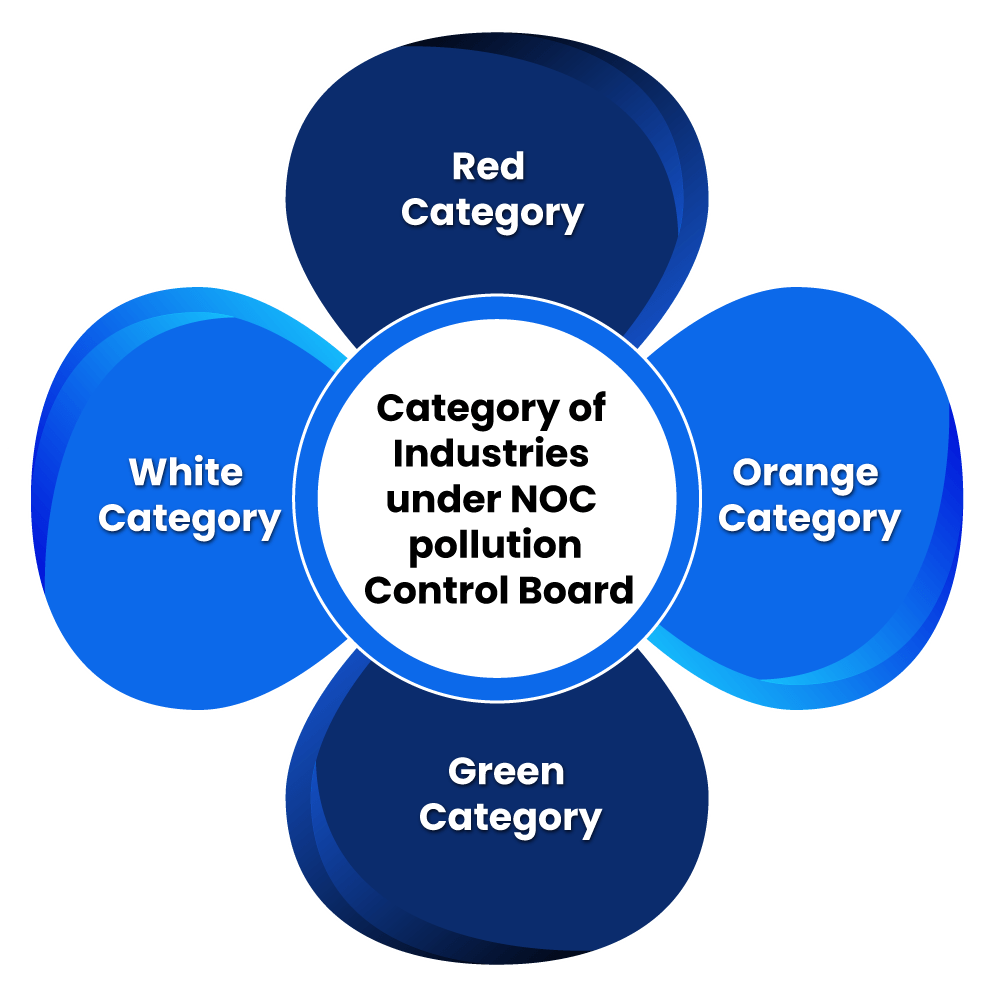 Category of Industries under NOC pollution Control Board