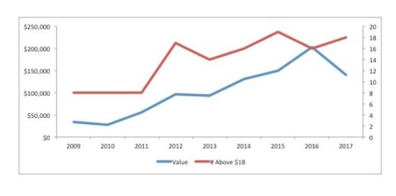 MA PPT Chart