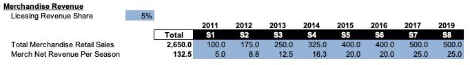 Table 3 - Merch Initial Estimates