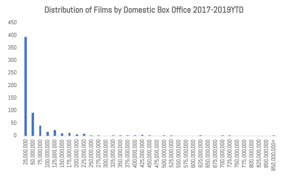 IMAGE 7 Distribution