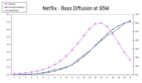 IMAGE 4 - Netflix All Sub 65MM
