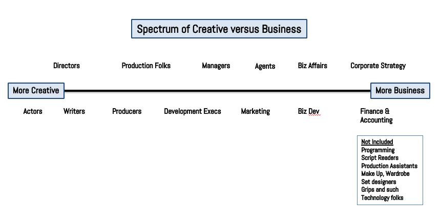 creative-vs-biz-spectrum-1