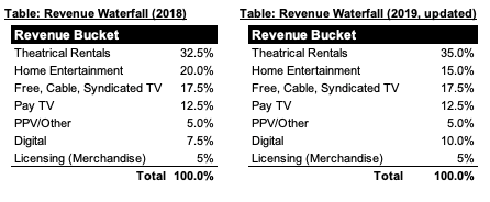 IMAGE 5 - Feature Film Revenue Waterfall