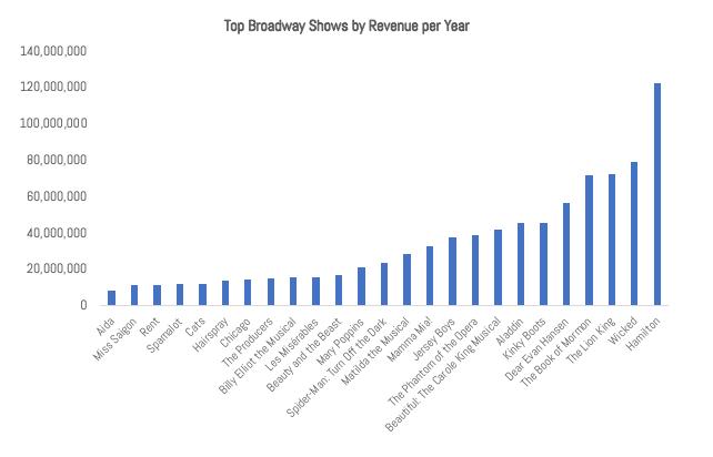 IMAGE 3 - Revenue Per Year