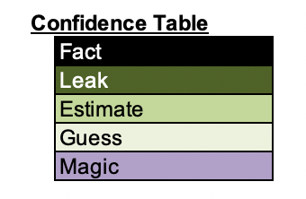 IMAGE 2 - Confidence Table