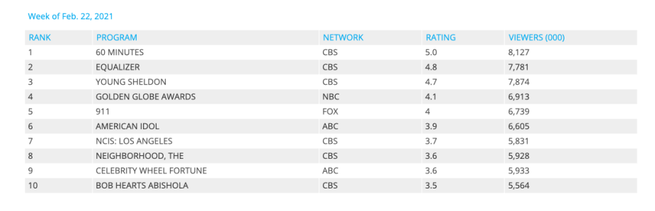 IMAGE 7 - Nielsen Ratings