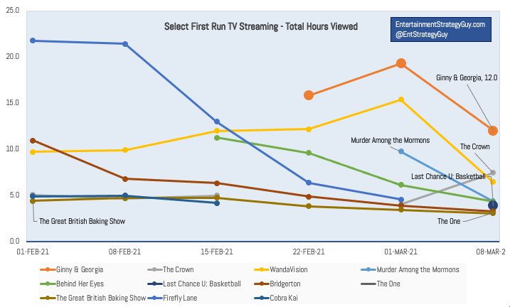 IMAGE 1 - TV Ratings Last Six Weeks