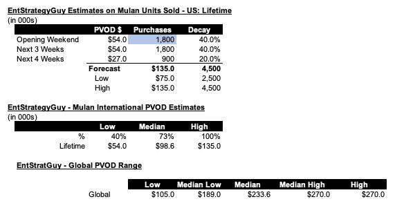 IMAGE 2 - Mulan Revenue