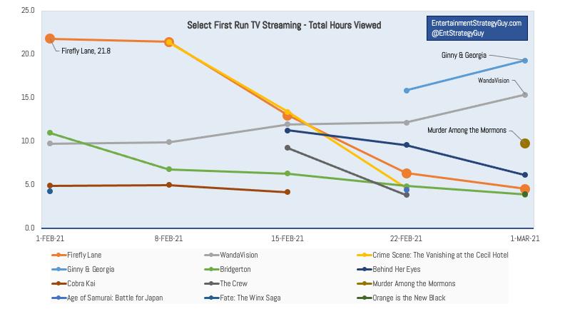 IMAGE 5 - TV Ratings Last Six