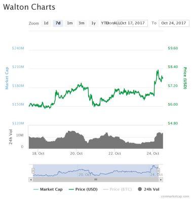 Walton Chart