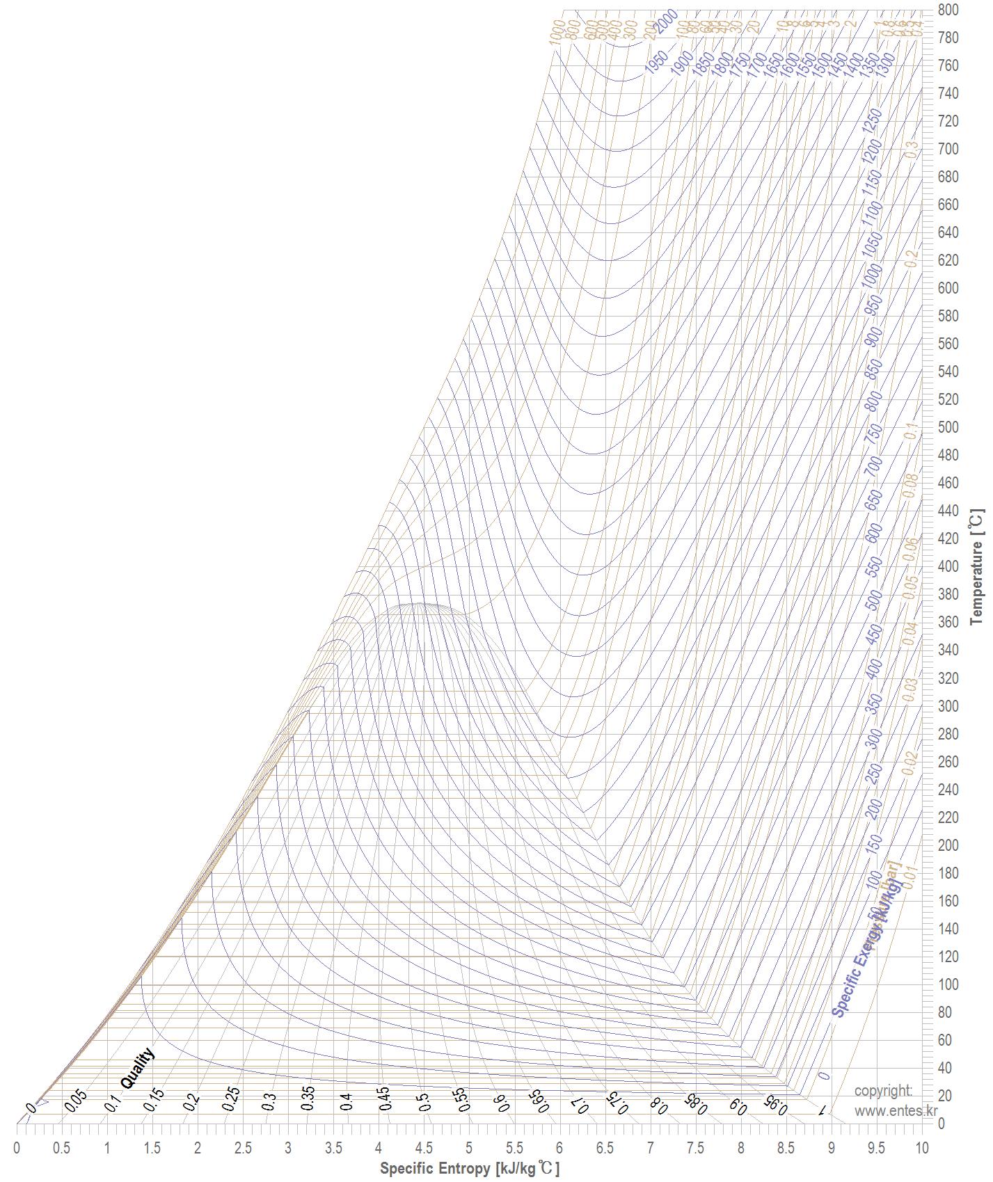 T Diagram