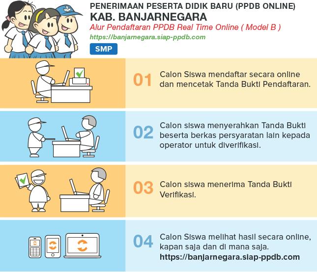 alur ppdb smp negeri kabupaten banjarnegara