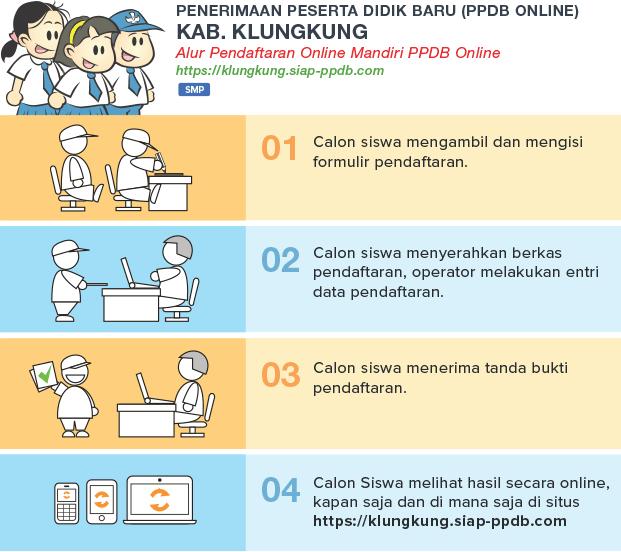 alur ppdb smp negeri kabupaten klungkung
