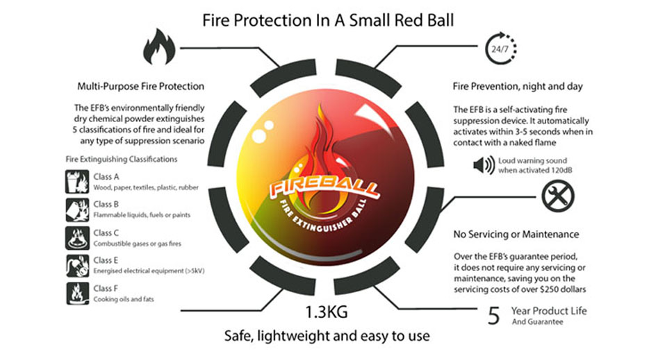 Fire Ball Extinguisher - EntirelySafe com