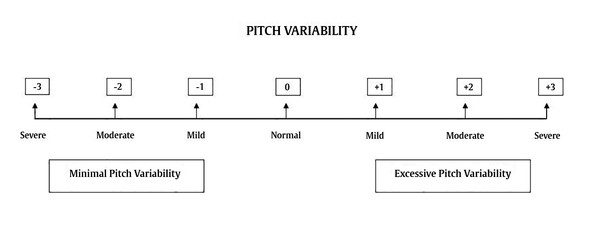 Example scale for the auditory-perceptual rating of pitch variability.