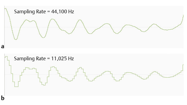 Portion of a voice sound wave sampled at (a) 44,100 Hz (44.1 kHz) vs. (b) 11,025 Hz (≈11 kHz). While the general profile of the waveforms is similar, the digital representation of the sound wave is mu